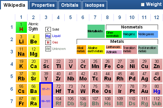 Online periodic table home interior designer today periodic table indulge in the fascinating world of rh tomography wordpress com online periodic table activity urtaz Image collections